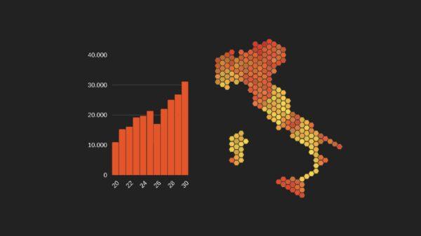 Casos de Covid na Itália quadruplicam em 2 meses