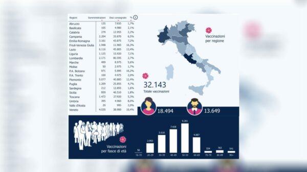 quantos vacinados italia